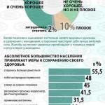 Как белорусы оценивают свое здоровье и заботятся о нем