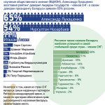 Александр Лукашенко возглавил рейтинг доверия лидерам государств – членов СНГ