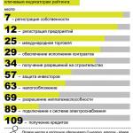 Беларусь в мировом рейтинге Doing Business