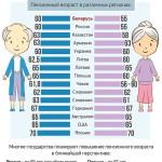 Повышение пенсионного возраста – мировая практика
