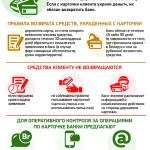 Принцип нулевой ответственности держателей банковских карт