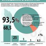 Основные направления отраслевой политики правительства Беларуси на 2015 год