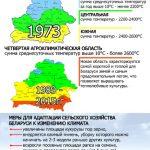 Новая агроклиматическая область появилась в Беларуси