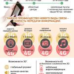 В Беларусь приходит 4G-связь