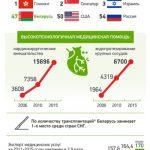 Рейтинг эффективности здравоохранения