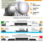 Корпус реактора для БелАЭС