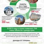 Топ-5 достопримечательностей Беларуси