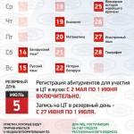 В Беларуси утверждён график проведения централизованного тестирования