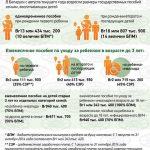 В Беларуси увеличились размеры детских пособий