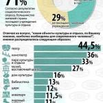 Культурный досуг белорусов