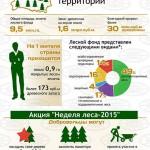 Неделя леса-2015