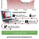 Вирус WannaCry