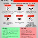 Бизнес в Беларуси: юридическое лицо