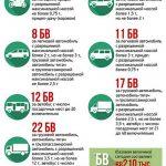Новые тарифы на допуск к дорожному движению