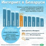 4 апреля в Ляховичах отметят Международный день Интернета